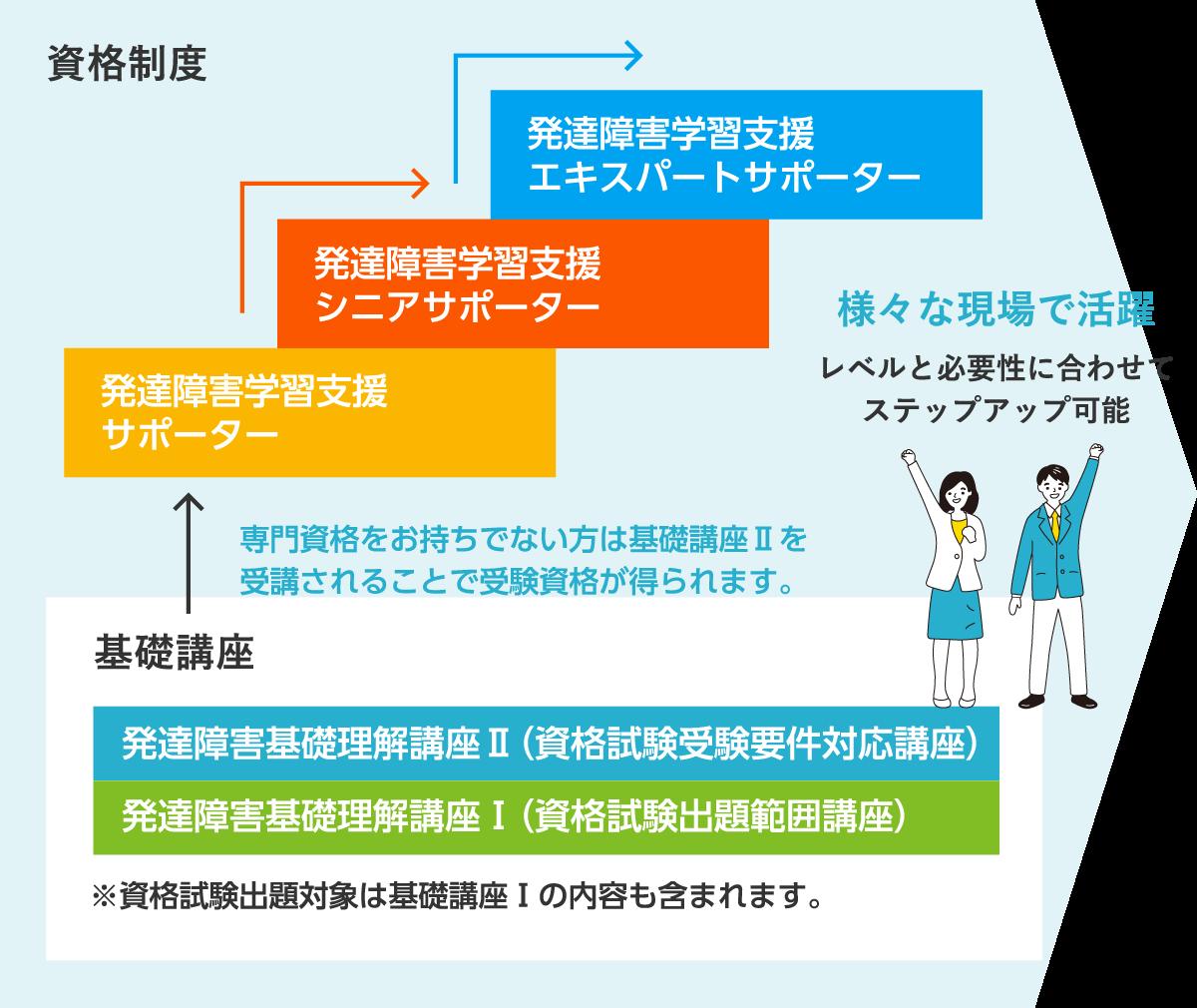 資格制度の段階図。公開講座と資格養成講座を組み合わせて学ぶことで、発達障害について基礎から体系的に学べます。