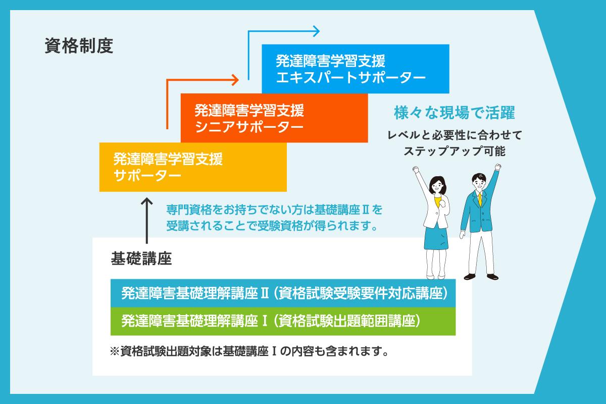 発達障害支援に特化した学習支援資格を発行